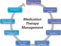 Delivering Medication Therapy Management Services