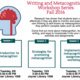 Writing & Metacognition Workshop Series: Session 1